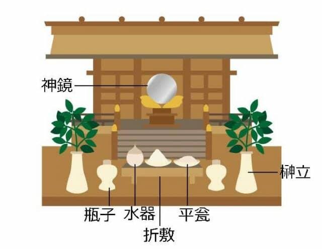 神棚の位置や配置