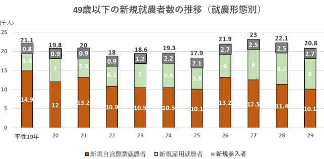 新規就農者数の推移グラフ