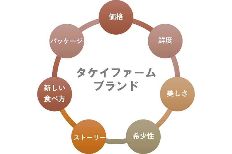 タケイファーム_ブランディングの7つの要素
