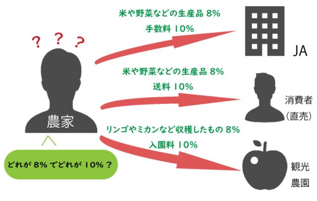 どれが8%でどれが10%?