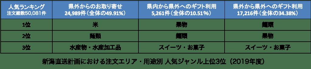 新潟直送計画におけるエリア・用途別ジャンル