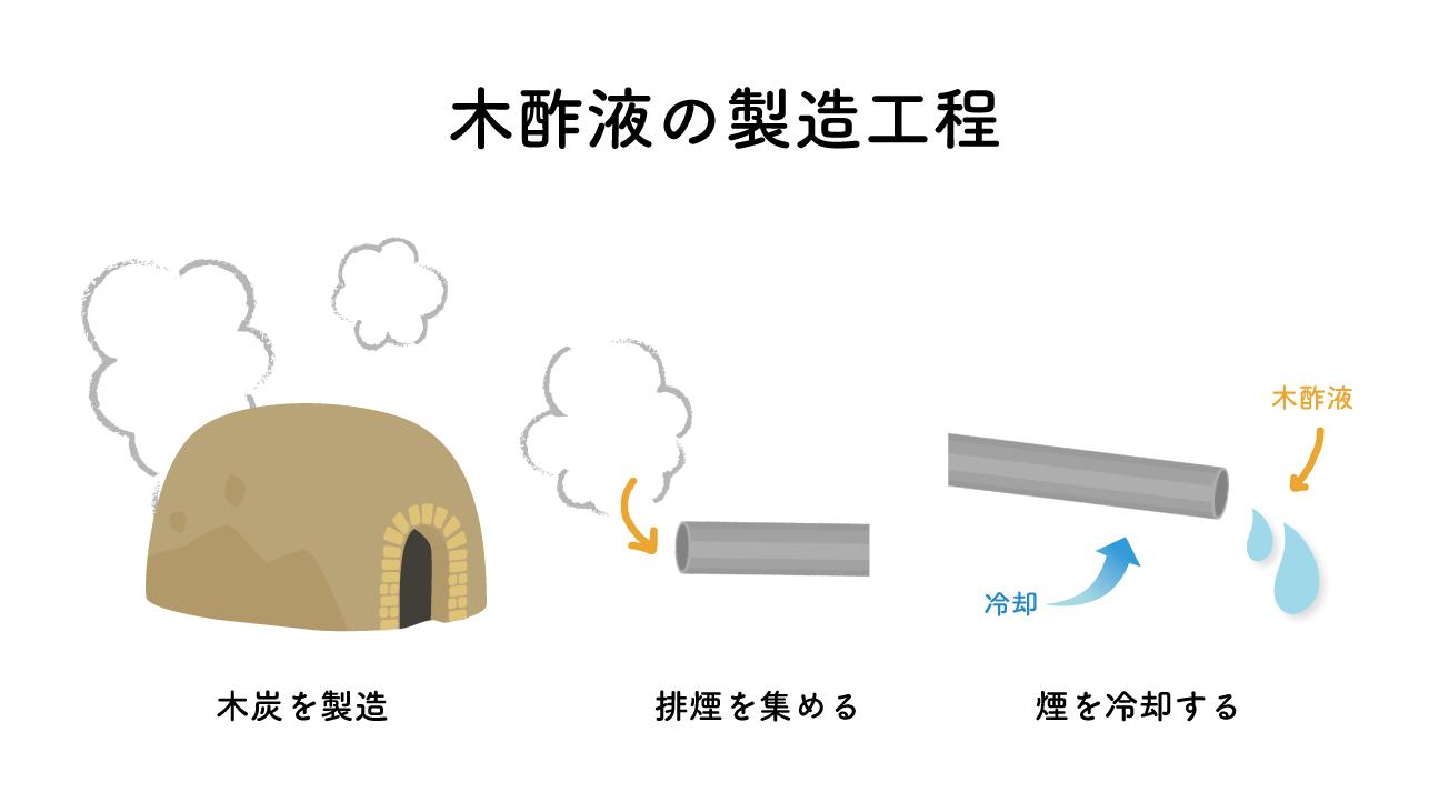 木酢液の製造工程