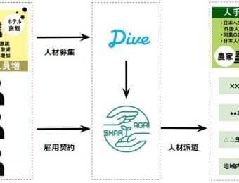 シェアグリとダイブ業務提携