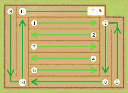 イラスト周囲の農業機械の田植えの手順
