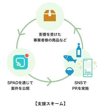 インフルエンサーによるSNSプロモーション支援スキーム