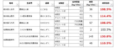 水稲の収量差の表