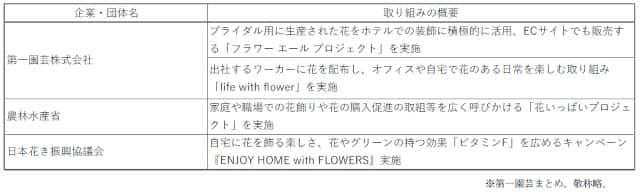 花の需要拡大に向けた取り組み