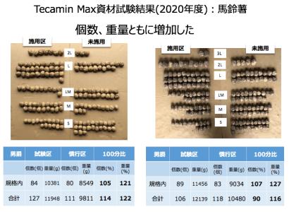 Tecamin Max 資材試験結果