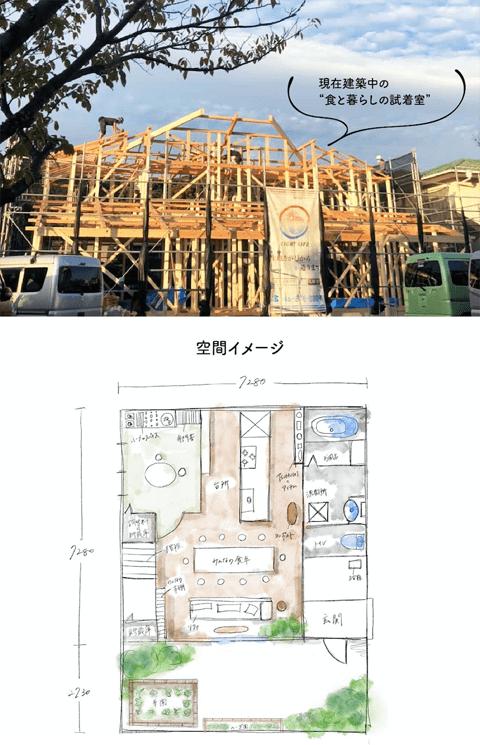 現在建設中の食と暮らしの試着室