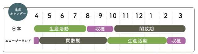 生産カレンダー