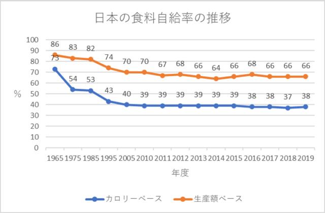 食料自給率の推移グラフ