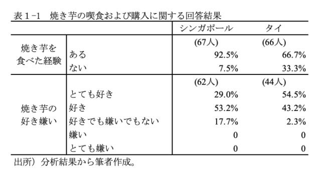 焼き芋の喫食および購入に関する回答結果