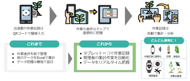農業経営支援アプリAgrionに「施設園芸向けDXサービス」が新登場