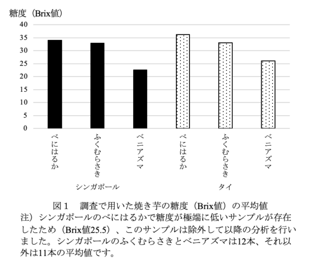 焼き芋の糖度の平均値