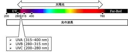 太陽光スペクトラム
