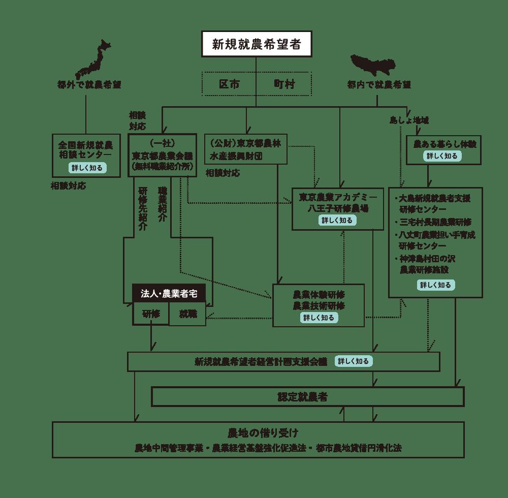 東京での新規就農フロー図