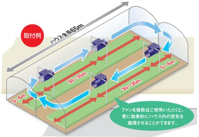 ハウス 空気循環