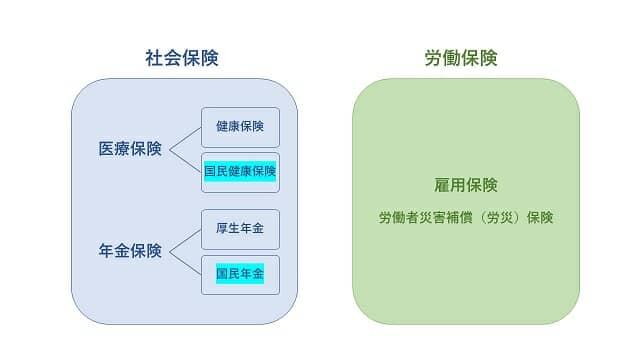 社会保険の図